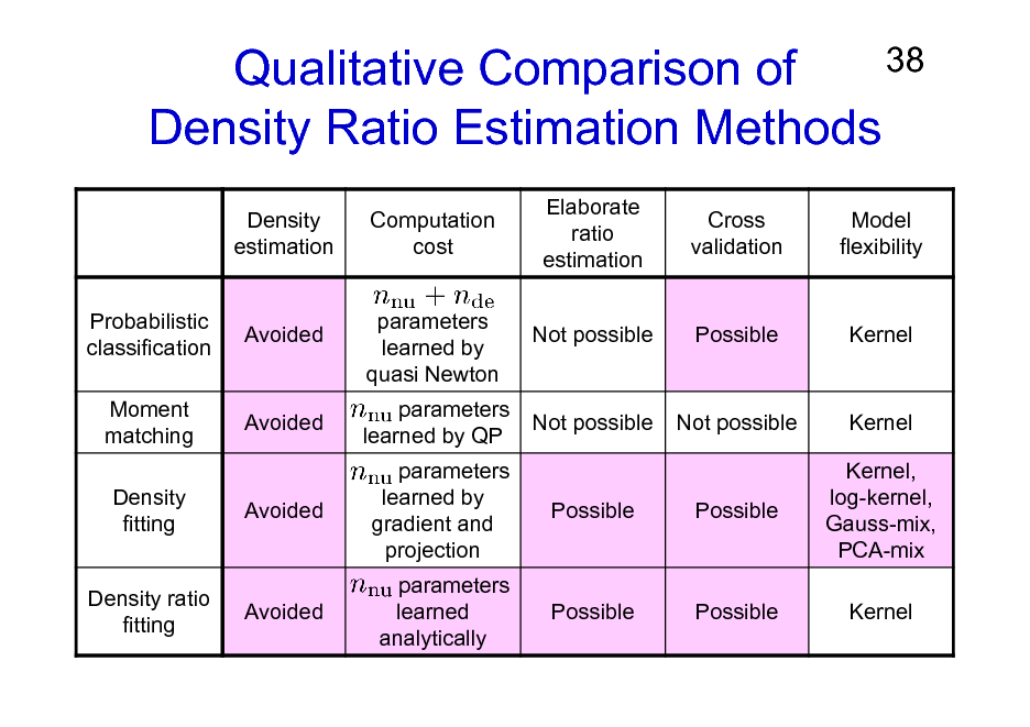 Slide: 38 Qualitative Comparison of Density Ratio Estimation Methods Density estimation Probabilistic classification Moment matching Density fitting Density ratio fitting Computation cost parameters learned by quasi Newton parameters learned by QP parameters learned by gradient and projection parameters learned analytically Elaborate ratio estimation Not possible Cross validation Model flexibility  Avoided  Possible  Kernel  Avoided  Not possible  Not possible  Kernel Kernel, log-kernel, Gauss-mix, PCA-mix Kernel  Avoided  Possible  Possible  Avoided  Possible  Possible