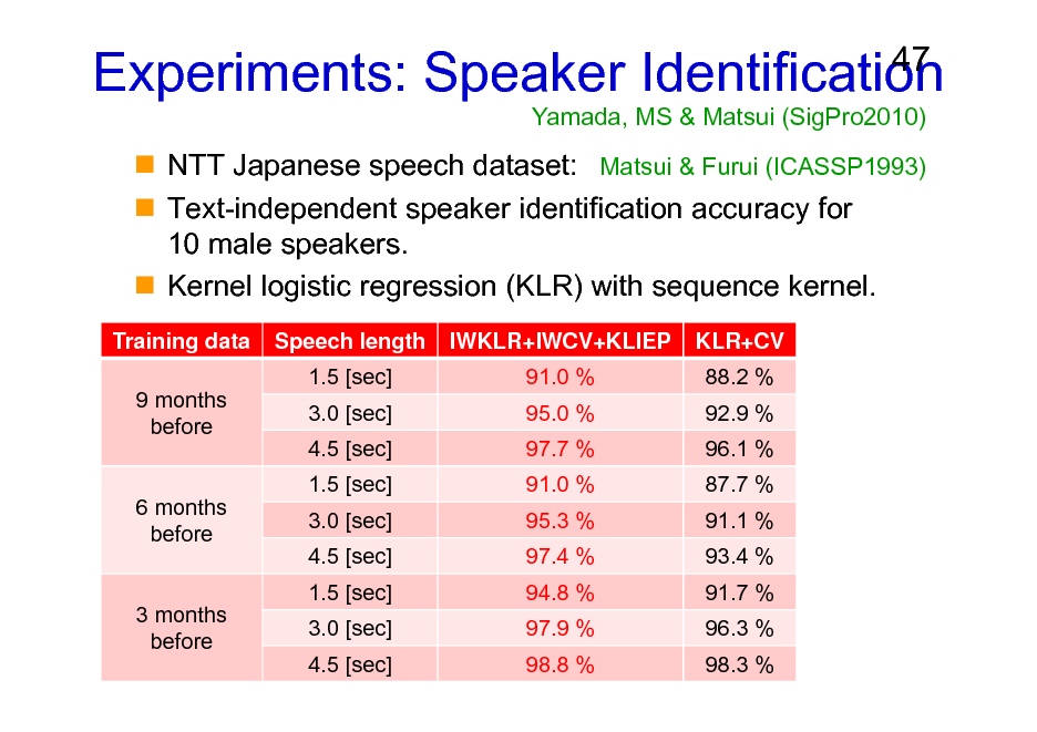 Slide: Experiments: Speaker Identification Yamada, MS & Matsui (SigPro2010)  47  NTT Japanese speech dataset: Matsui & Furui (ICASSP1993) Text-independent speaker identification accuracy for 10 male speakers. Kernel logistic regression (KLR) with sequence kernel. Training data 9 months before Speech length 1.5 [sec] 3.0 [sec] 4.5 [sec] 1.5 [sec] 3.0 [sec] 4.5 [sec] 1.5 [sec] 3.0 [sec] 4.5 [sec] IWKLR+IWCV+KLIEP 91.0 % 95.0 % 97.7 % 91.0 % 95.3 % 97.4 % 94.8 % 97.9 % 98.8 % KLR+CV 88.2 % 92.9 % 96.1 % 87.7 % 91.1 % 93.4 % 91.7 % 96.3 % 98.3 %  6 months before  3 months before