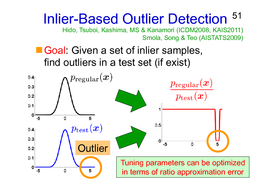 Slide: Inlier-Based Outlier Detection Goal: Given a set of inlier samples, find outliers in a test set (if exist)  51  Hido, Tsuboi, Kashima, MS & Kanamori (ICDM2008, KAIS2011) Smola, Song & Teo (AISTATS2009)  Outlier Tuning parameters can be optimized in terms of ratio approximation error