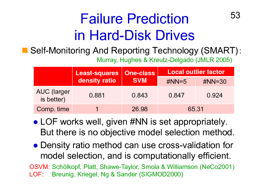 Slide: Failure Prediction in Hard-Disk Drives Least-squares One-class density ratio SVM AUC (larger is better) Comp. time 0.881 1 0.843 26.98 Local outlier factor #NN=5 0.847 65.31 #NN=30 0.924  53  Self-Monitoring And Reporting Technology (SMART) Murray, Hughes & Kreutz-Delgado (JMLR 2005)  LOF works well, given #NN is set appropriately. But there is no objective model selection method. Density ratio method can use cross-validation for model selection, and is computationally efficient. OSVM: Schlkopf, Platt, Shawe-Taylor, Smola & Williamson (NeCo2001) LOF: Breunig, Kriegel, Ng & Sander (SIGMOD2000)