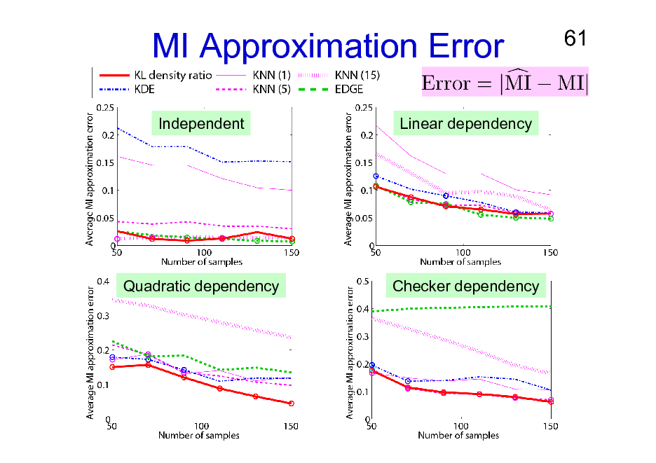 Slide: MI Approximation Error Independent Linear dependency  61  Quadratic dependency  Checker dependency