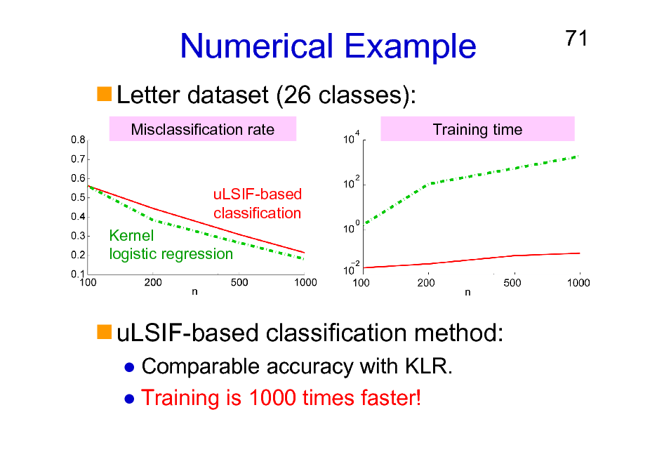 Slide: Numerical Example Letter dataset (26 classes): Misclassification rate Training time  71  uLSIF-based classification Kernel logistic regression  uLSIF-based classification method: Comparable accuracy with KLR. Training is 1000 times faster!