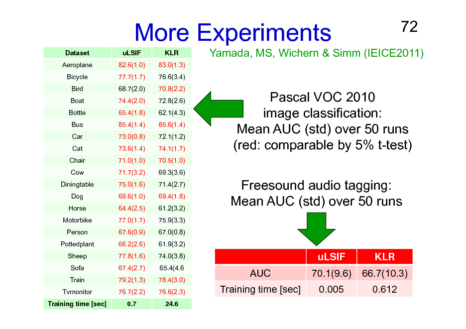 Slide: More Experiments Dataset Aeroplane Bicycle Bird Boat Bottle Bus Car Cat Chair Cow Diningtable Dog Horse Motorbike Person Pottedplant Sheep Sofa Train Tvmonitor Training time [sec] uLSIF 82.6(1.0) 77.7(1.7) 68.7(2.0) 74.4(2.0) 65.4(1.8) 85.4(1.4) 73.0(0.8) 73.6(1.4) 71.0(1.0) 71.7(3.2) 75.0(1.6) 69.6(1.0) 64.4(2.5) 77.0(1.7) 67.6(0.9) 66.2(2.6) 77.8(1.6) 67.4(2.7) 79.2(1.3) 76.7(2.2) 0.7 KLR 83.0(1.3) 76.6(3.4) 70.8(2.2) 72.8(2.6) 62.1(4.3) 85.6(1.4) 72.1(1.2) 74.1(1.7) 70.5(1.0) 69.3(3.6) 71.4(2.7) 69.4(1.8) 61.2(3.2) 75.9(3.3) 67.0(0.8) 61.9(3.2) 74.0(3.8) 65.4(4.6 78.4(3.0) 76.6(2.3) 24.6  72  Yamada, MS, Wichern & Simm (IEICE2011)  Pascal VOC 2010 image classification: Mean AUC (std) over 50 runs (red: comparable by 5% t-test) Freesound audio tagging: Mean AUC (std) over 50 runs  uLSIF AUC Training time [sec] 70.1(9.6) 0.005  KLR 66.7(10.3) 0.612
