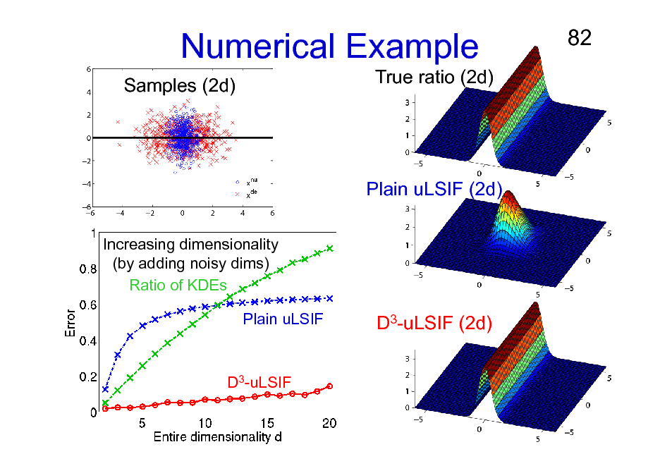 Slide: Numerical Example Samples (2d) True ratio (2d)  82  Plain uLSIF (2d) Increasing dimensionality (by adding noisy dims) Ratio of KDEs Plain uLSIF  D3-uLSIF (2d)  D3-uLSIF