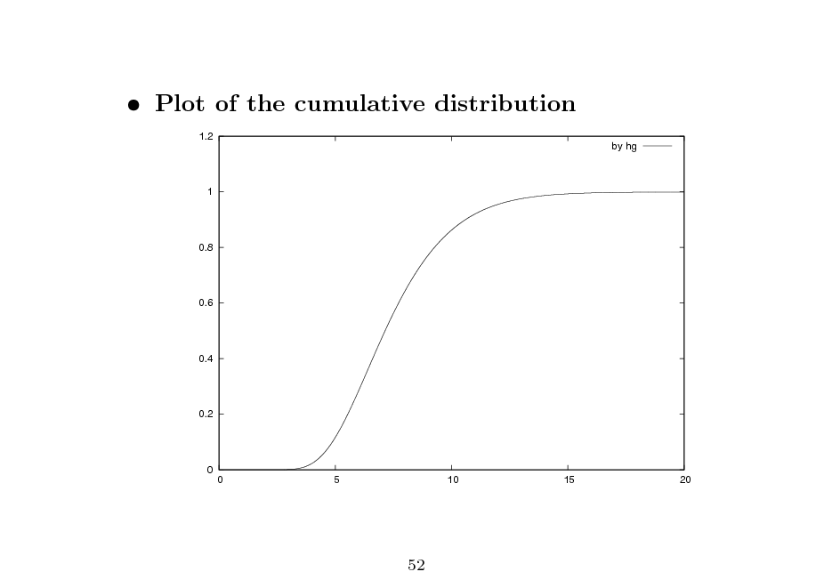 Slide:  Plot of the cumulative distribution 1.2 by hg 1  0.8  0.6  0.4  0.2  0  0  5  10  15  20  52