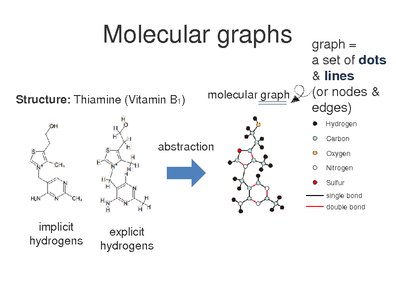 Slide: Molecular graphs Structure: Thiamine (Vitamin B1) molecular graph  graph = a set of dots & lines (or nodes & edges) Hydrogen Carbon Oxygen Nitrogen Sulfur single bond double bond  abstraction  implicit hydrogens  explicit hydrogens