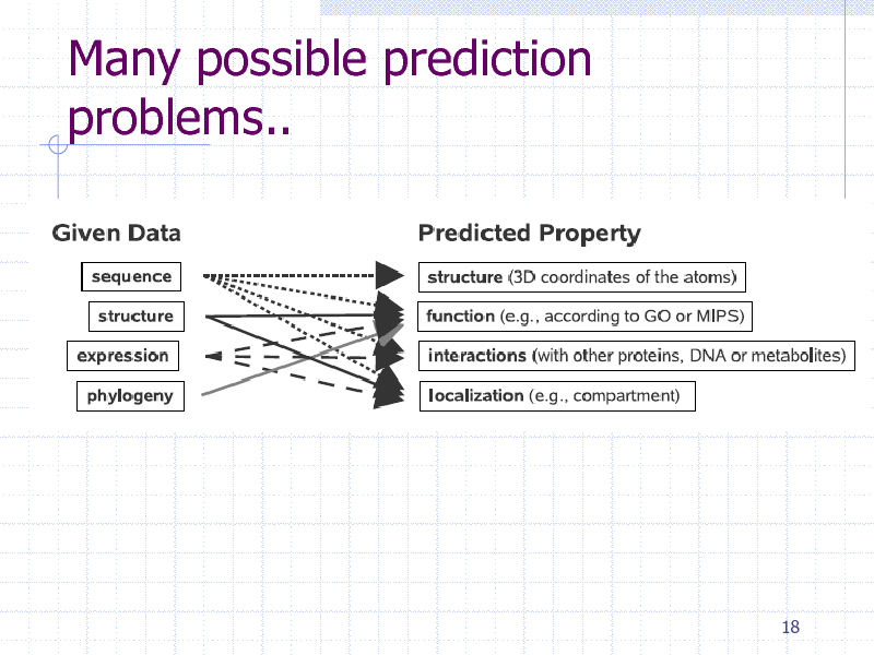 Slide: Many possible prediction problems..  18