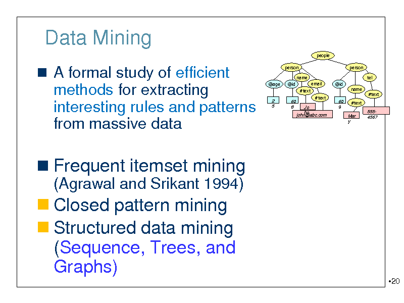 Slide: Data Mining people   A formal study of efficient methods for extracting interesting rules and patterns  person name @age @id #text 2 5 60 8 #text Jo hn john@abc.com 60 9 email @id  person tel name #text Mar y  #text  from massive data  5554567   Frequent itemset mining (Agrawal and Srikant 1994)   Closed pattern mining  Structured data mining (Sequence, Trees, and Graphs) 20