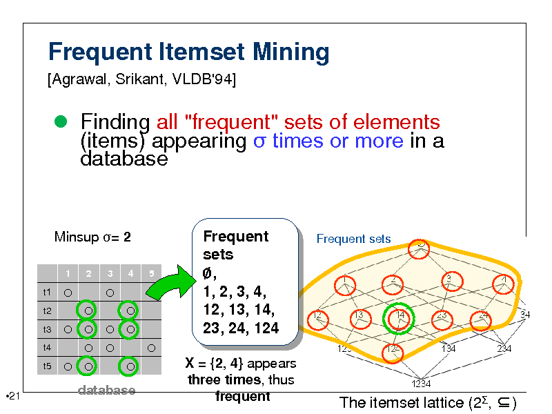 "Slide: Frequent Itemset Mining [Agrawal, Srikant, VLDB'94]   Finding all ""frequent"" sets of elements (items) appearing  times or more in a database  Minsup = 2 1 t1 t2 t3 t4 t5           2 3     4 5  Frequent sets , 1, 2, 3, 4, 12, 13, 14, 23, 24, 124 X = {2, 4} appears three times, thus frequent  Frequent sets  21  database  The itemset lattice (2, )"