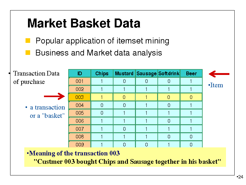 "Slide: Market Basket Data  Popular application of itemset mining  Business and Market data analysis  Transaction Data of purchase ID 001 002 Chips 1 1 Mustard Sausage Softdrink 0 1 0 1 0 1 Beer 1 1  Item  003  1 0 0 1 1 1 1  0 0 1 1 0 1 0  1 1 1 1 1 1 0  0 0 1 0 1 0 1  0 1 1 1 1 0 0   a transaction or a ""basket""  004 005 006 007 008 009  010 0 1 0 1 Meaning of the transaction 003 1 ""Custmer 003 bought Chips and Sausage together in his basket"" 24"