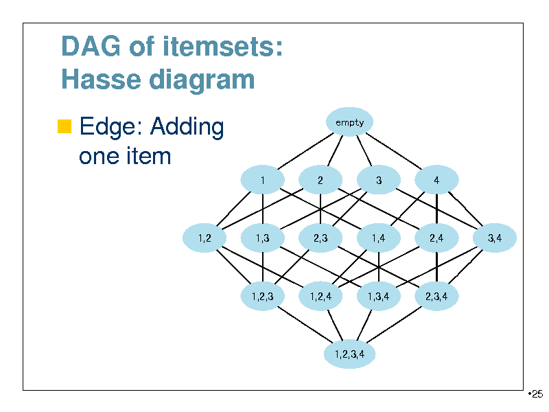 Graph mining koji tsuda mlss 2012 kyoto slides yosinski slide dag of itemsets hasse diagram edge adding empty one item 1 2 ccuart Images