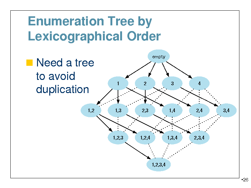Slide: Enumeration Tree by Lexicographical Order  Need a tree empty  to avoid duplication 1,2  1  2  3  4  1,3  2,3  1,4  2,4  3,4  1,2,3  1,2,4  1,3,4  2,3,4  1,2,3,4 26