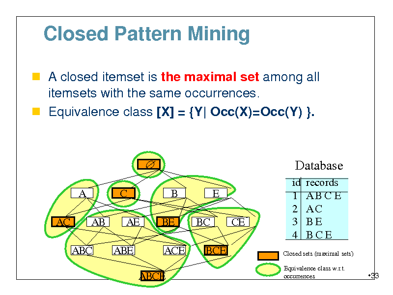 Slide: Closed Pattern Mining  A closed itemset is the maximal set among all  itemsets with the same occurrences.  Equivalence class [X] = {Y| Occ(X)=Occ(Y) }.   A AC AB ABC C AE ABE B BE ACE ABCE BC BCE E CE  Database id 1 2 3 4 records ABCE AC BE BCE  Closed sets (maximal sets) Equivalence class w.r.t. occurrences  33