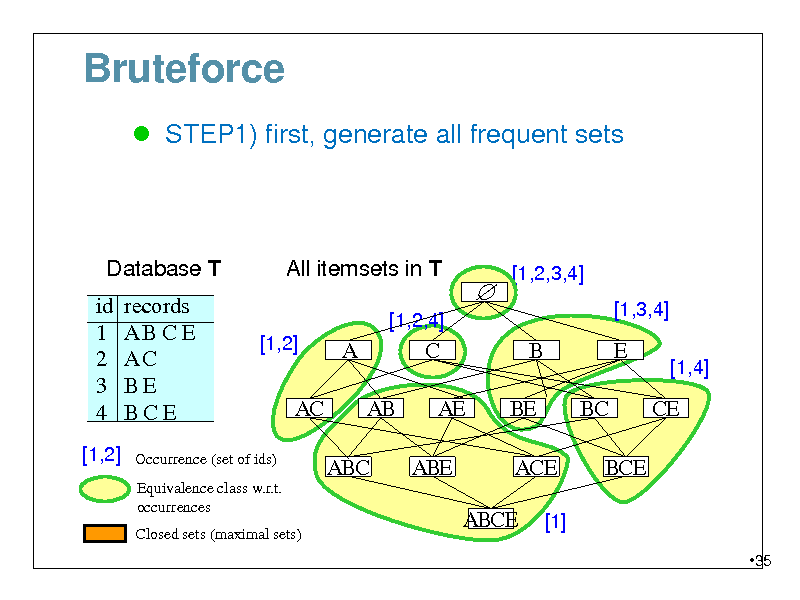 Slide: Bruteforce  STEP1) first, generate all frequent sets  Database T id 1 2 3 4 [1,2]  All itemsets in T [1,2,4]  records ABCE AC BE BCE    [1,2,3,4] [1,3,4]  [1,2]  A AB ABC  C AE ABE  B BE ACE ABCE [1]  E BC BCE  [1,4]  AC  CE  Occurrence (set of ids) Equivalence class w.r.t. occurrences Closed sets (maximal sets)  35