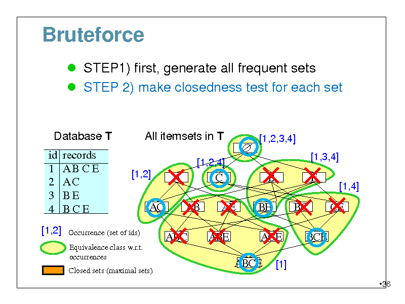 Slide: Bruteforce  STEP1) first, generate all frequent sets  STEP 2) make closedness test for each set  Database T id 1 2 3 4 [1,2]  All itemsets in T [1,2,4]  records ABCE AC BE BCE    [1,2,3,4] [1,3,4]  [1,2]  A AB ABC  C AE ABE  B BE ACE ABCE [1]  E BC BCE  [1,4]  AC  CE  Occurrence (set of ids) Equivalence class w.r.t. occurrences Closed sets (maximal sets)  36
