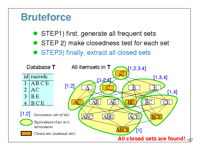 Slide: Bruteforce  STEP1) first, generate all frequent sets  STEP 2) make closedness test for each set  STEP3) finally, extract all closed sets Database T id 1 2 3 4 [1,2]  All itemsets in T [1,2,4]  records ABCE AC BE BCE    [1,2,3,4] [1,3,4]  [1,2]  A AB ABC  C AE ABE  B BE ACE ABCE [1]  E BC BCE  [1,4]  AC  CE  Occurrence (set of ids) Equivalence class w.r.t. occurrences Closed sets (maximal sets)  All closed sets are found!  37