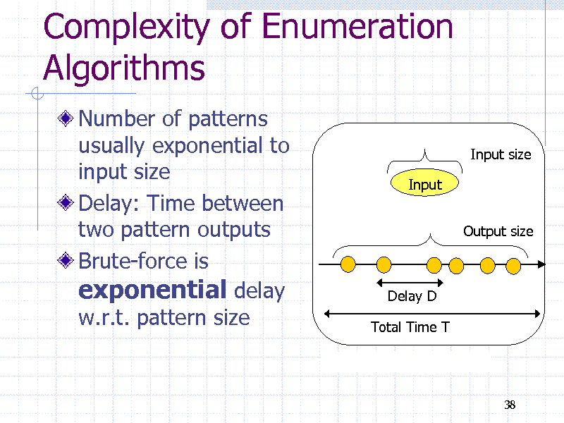 Slide: Complexity of Enumeration Algorithms Number of patterns usually exponential to input size Delay: Time between two pattern outputs Brute-force is exponential delay w.r.t. pattern size Input size Input Output size  Delay D Total Time T  38