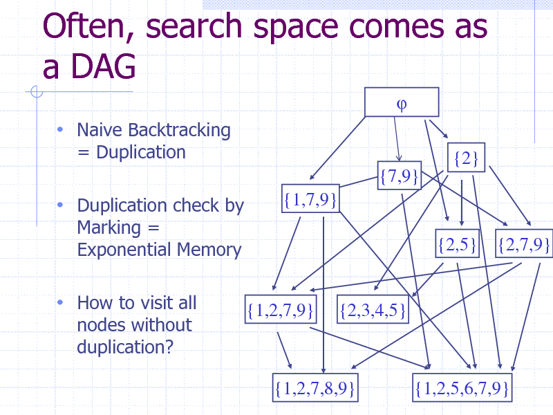 Slide: Often, search space comes as a DAG    Naive Backtracking = Duplication {2} {7,9} {1,7,9} {2,5} {2,7,9}   Duplication check by Marking = Exponential Memory   How to visit all nodes without duplication?  {1,2,7,9}  {2,3,4,5}  {1,2,7,8,9}  {1,2,5,6,7,9} 41