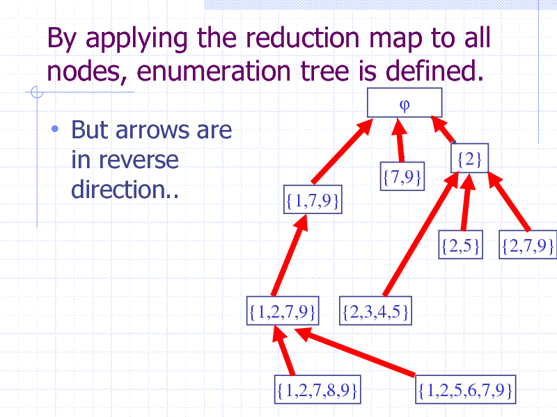 Slide: By applying the reduction map to all nodes, enumeration tree is defined.    But arrows are in reverse direction.. {2} {7,9} {1,7,9} {2,5} {2,7,9}  {1,2,7,9}  {2,3,4,5}  {1,2,7,8,9}  {1,2,5,6,7,9} 45