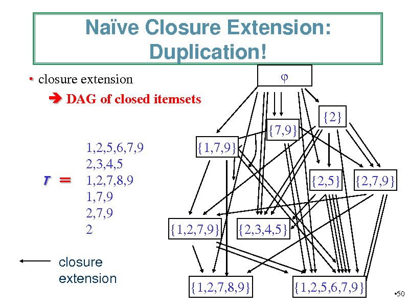 Slide: Nave Closure Extension: Duplication!  closure extension  DAG of closed itemsets  {2} {7,9} 1,2,5,6,7,9 2,3,4,5 1,2,7,8,9 1,7,9 2,7,9 2 {1,7,9} {2,5} {2,7,9}  T   {1,2,7,9}  {2,3,4,5}  closure extension  {1,2,7,8,9}  {1,2,5,6,7,9}  50