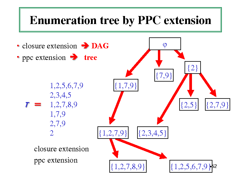 Slide: Enumeration tree by PPC extension  closure extension  DAG  ppc extension  tree  {2} {7,9} 1,2,5,6,7,9 2,3,4,5 1,2,7,8,9 1,7,9 2,7,9 2 {1,7,9} {2,5} {2,7,9}  T   {1,2,7,9}  {2,3,4,5}  closure extension ppc extension  {1,2,7,8,9}  52 {1,2,5,6,7,9}