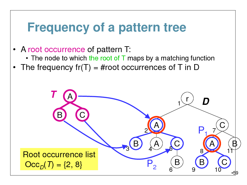 Slide: Frequency of a pattern tree  A root occurrence of pattern T:  The node to which the root of T maps by a matching function   The frequency fr(T) = #root occurrences of T in D  T B  A 1  r  D P1 7  C 2 3  A 4  C B 11  B  A  Root occurrence list OccD(T) = {2, 8}  5 6  C 8  A B 9 10  P2  B  C 59