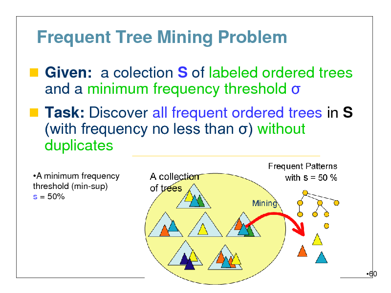 Slide: Frequent Tree Mining Problem  Given: a colection S of labeled ordered trees  and a minimum frequency threshold    Task: Discover all frequent ordered trees in S (with frequency no less than ) without  duplicates A minimum frequency threshold (min-sup) s = 50%  60