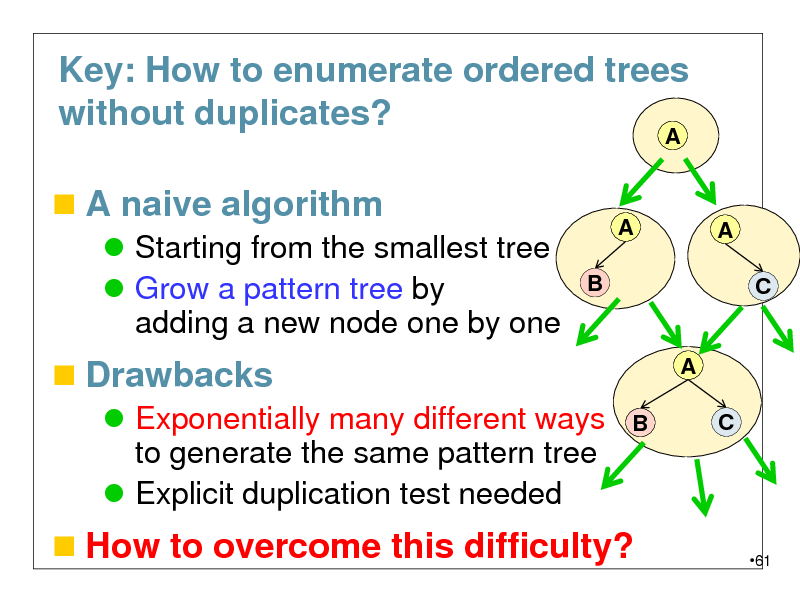 Slide: Key: How to enumerate ordered trees without duplicates? A   A naive algorithm  Starting from the smallest tree  Grow a pattern tree by adding a new node one by one B  A  A C   Drawbacks  Exponentially many different ways to generate the same pattern tree  Explicit duplication test needed B  A C   How to overcome this difficulty?  61