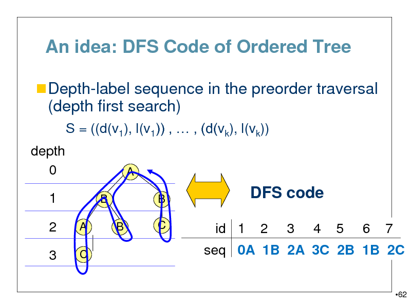 Slide: An idea: DFS Code of Ordered Tree  Depth-label sequence in the preorder traversal  (depth first search) S = ((d(v1), l(v1)) ,  , (d(vk), l(vk)) depth 0 1 B A C B A  B C  DFS code id 1 2 3 4 5 6 7  2 3  seq 0A 1B 2A 3C 2B 1B 2C 62