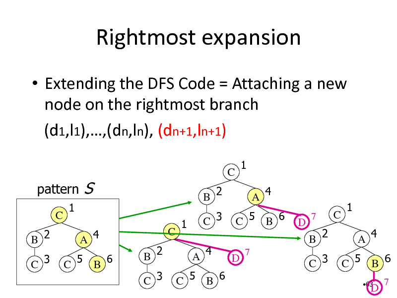 Slide: Rightmost expansion  Extending the DFS Code = Attaching a new node on the rightmost branch (d1,l1),,(dn,ln), (dn+1,ln+1) pattern C B 2 C 3 1 A 4 C 5 B 6  S C B 2 C 3  C B 2  1 A 4  1  C 3 A 4  C 5 B 6 D 7  D  7  C  1 A 4 C 5 B 6 63  B 2 C 3  C 5 B 6  D  7