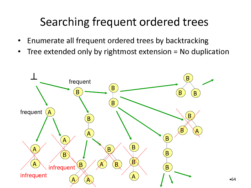 Slide: Searching frequent ordered trees  Enumerate all frequent ordered trees by backtracking  Tree extended only by rightmost extension = No duplication    frequent B  B B B B B  frequent A  B A  B B B B A B B B A B A  A  A A infrequent  B infrequent B A A  B 64