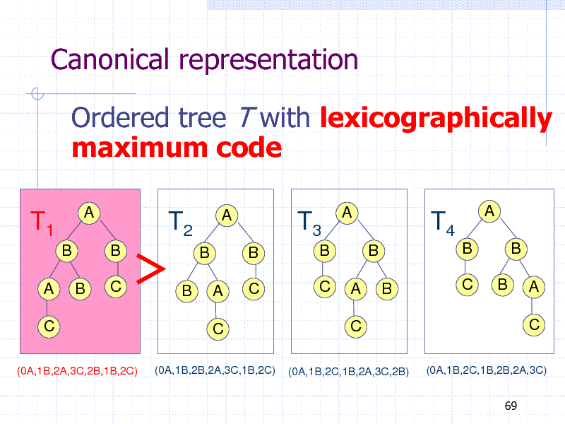 Slide: Canonical representation Ordered tree T with lexicographically maximum code T1 B A C (0A,1B,2A,3C,2B,1B,2C)  A  T2 B C  A  T3 B B C C  A  T4 B B B C  A  B    B B A C  B B  A C  A C  (0A,1B,2B,2A,3C,1B,2C)  (0A,1B,2C,1B,2A,3C,2B)  (0A,1B,2C,1B,2B,2A,3C) 69