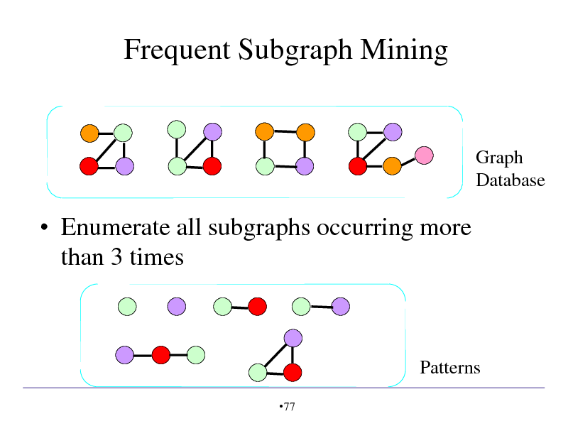 Slide: Frequent Subgraph Mining  Graph Database   Enumerate all subgraphs occurring more than 3 times  Patterns 77