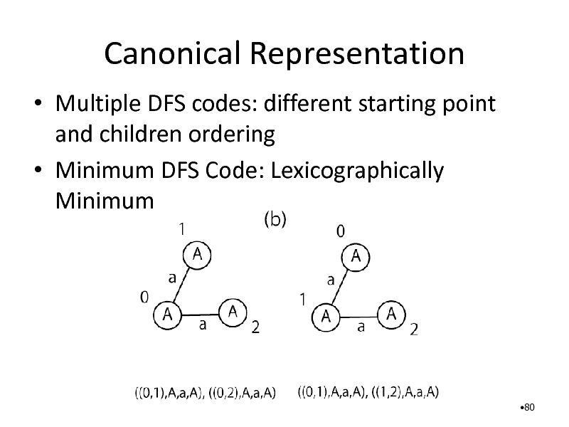 Slide: Canonical Representation  Multiple DFS codes: different starting point and children ordering  Minimum DFS Code: Lexicographically Minimum  80