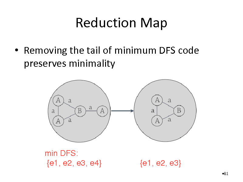Slide: Reduction Map  Removing the tail of minimum DFS code preserves minimality  min DFS: {e1, e2, e3, e4}  {e1, e2, e3} 81