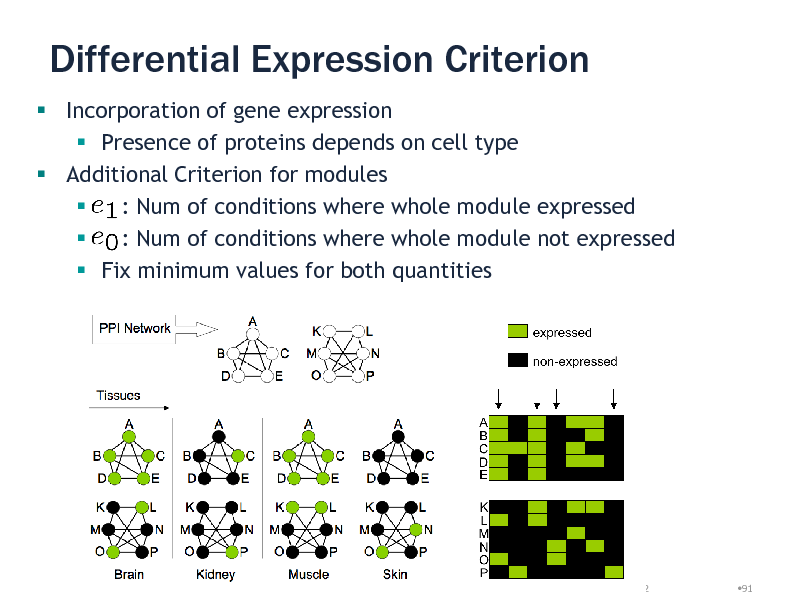 Slide: Differential Expression Criterion  Incorporation of gene expression  Presence of proteins depends on cell type  Additional Criterion for modules  : Num of conditions where whole module expressed  : Num of conditions where whole module not expressed  Fix minimum values for both quantities  29/08/2012  91