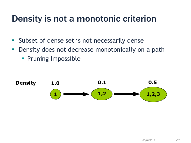 Slide: Density is not a monotonic criterion  Subset of dense set is not necessarily dense  Density does not decrease monotonically on a path  Pruning Impossible  Density  1.0 1  0.1 1,2  0.5 1,2,3  29/08/2012  97