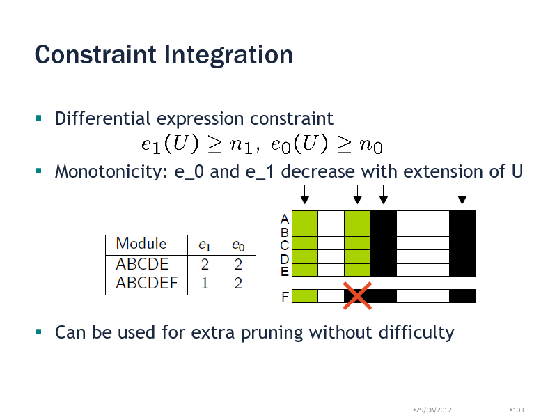 Slide: Constraint Integration  Differential expression constraint  Monotonicity: e_0 and e_1 decrease with extension of U   Can be used for extra pruning without difficulty  29/08/2012  103