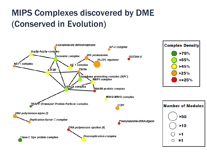 Slide: MIPS Complexes discovered by DME (Conserved in Evolution)  29/08/2012  108