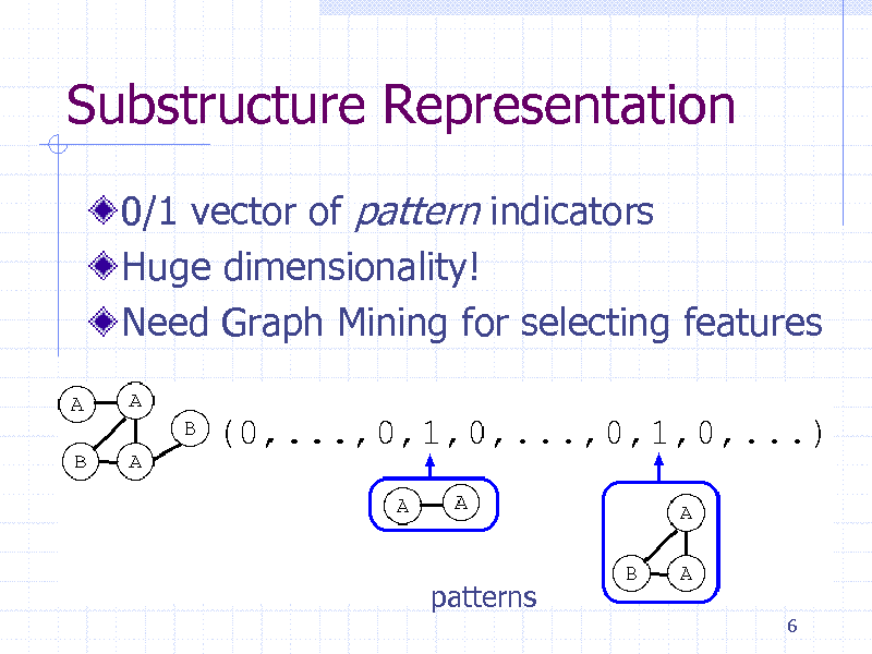Slide: Substructure Representation 0/1 vector of pattern indicators Huge dimensionality! Need Graph Mining for selecting features  patterns 6