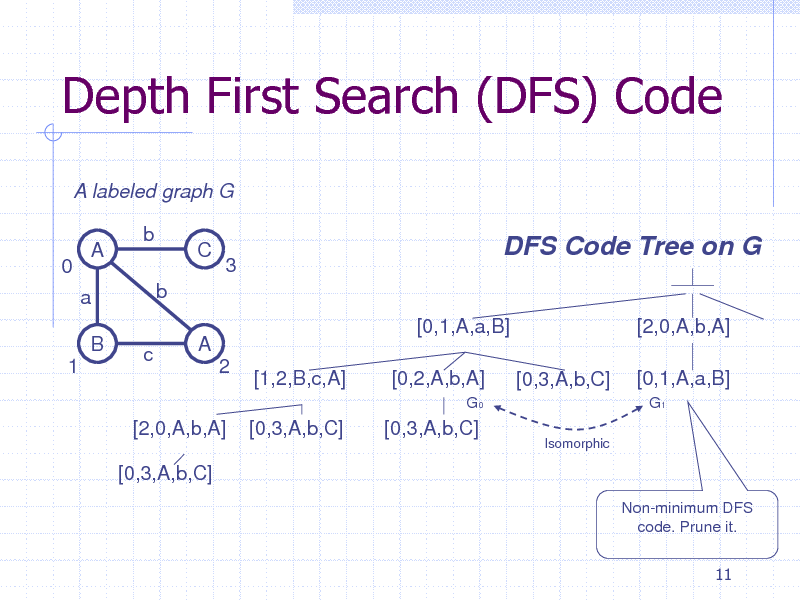 Slide: Depth First Search (DFS) Code A labeled graph G A a B 1 c b b A 2 [1,2,B,c,A] [0,3,A,b,C] [0,1,A,a,B] [0,2,A,b,A] G0  0  C  3  DFS Code Tree on G [2,0,A,b,A] [0,3,A,b,C] Isomorphic  [0,1,A,a,B] G1  [2,0,A,b,A] [0,3,A,b,C]  [0,3,A,b,C]  Non-minimum DFS code. Prune it. 11