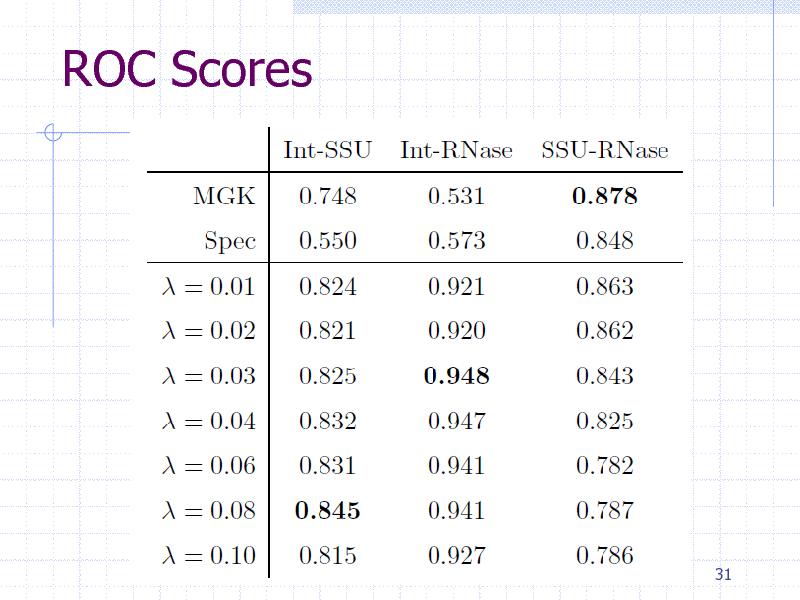 Slide: ROC Scores  31