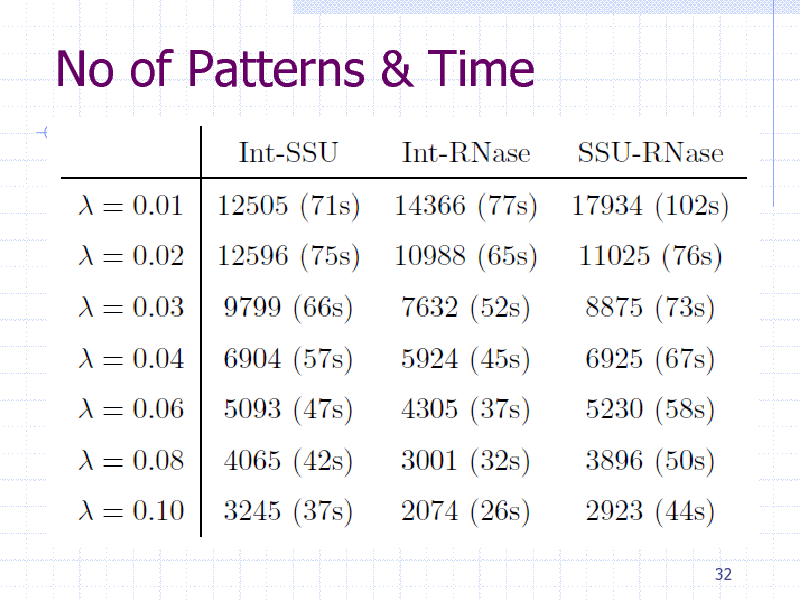 Slide: No of Patterns & Time  32