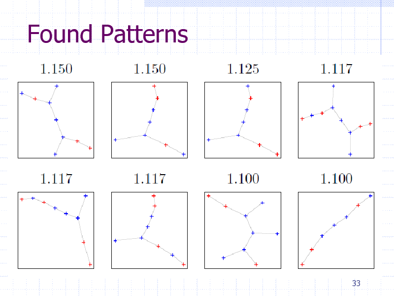 Slide: Found Patterns  33