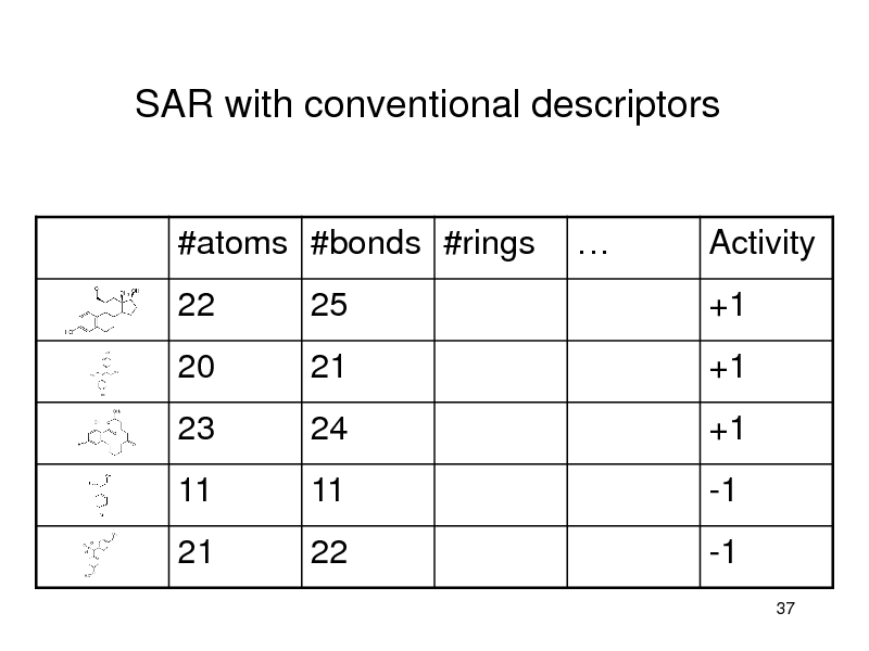 Slide: SAR with conventional descriptors  #atoms #bonds #rings 22 25    Activity +1  20 23 11 21  21 24 11 22  +1 +1 -1 -1 37