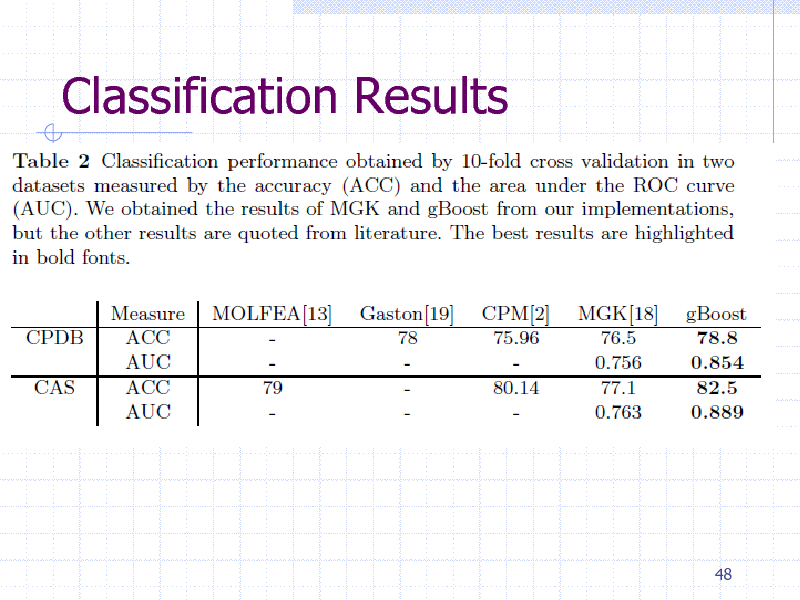 Slide: Classification Results  48