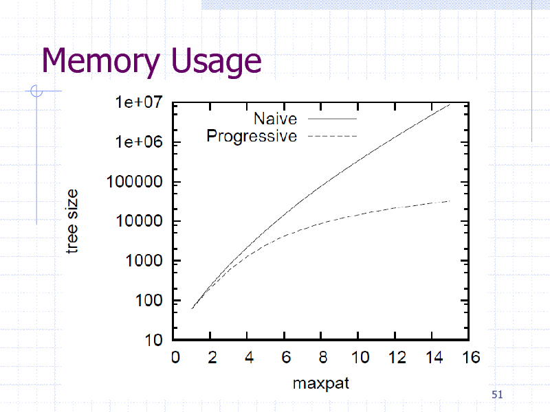 Slide: Memory Usage  51