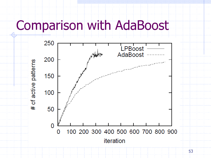 Slide: Comparison with AdaBoost  53