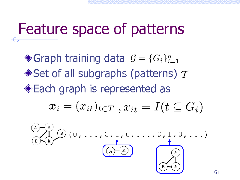 Slide: Feature space of patterns Graph training data Set of all subgraphs (patterns) Each graph is represented as  61