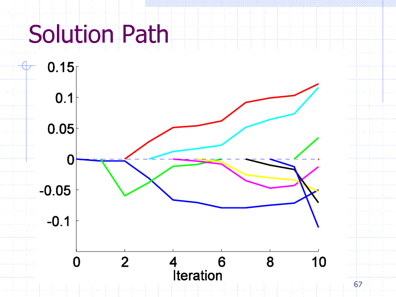 Slide: Solution Path  67